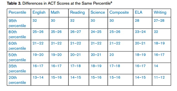 act essay percentiles If you want to learn more about act percentiles, how they're important, and where your composite score ranks then keep reading.